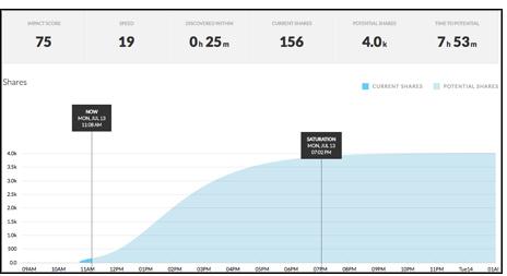 Un'immagine della dashboard di Velocity
